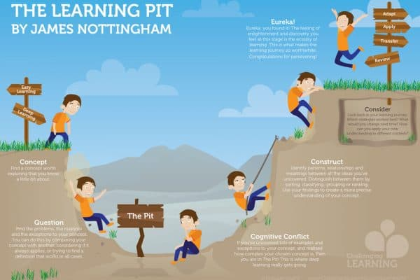 Learning Pit 1 - detailed