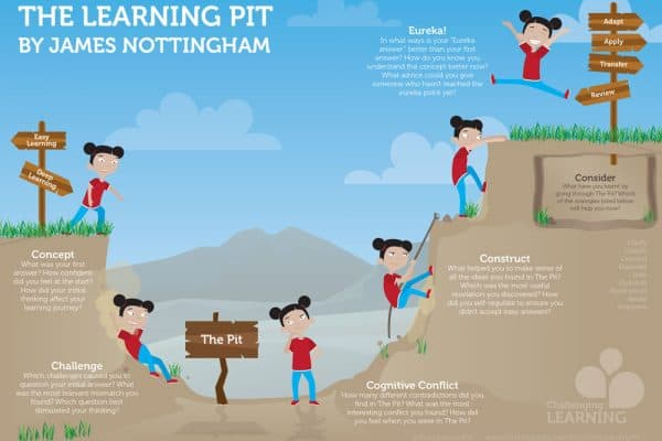 Learning Pit 4 - detailed