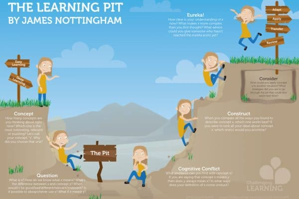 Learning Pit 5 - detailed