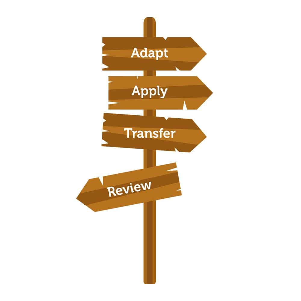 Learning Pit sign - Adapt, Apply, Transfer, Review