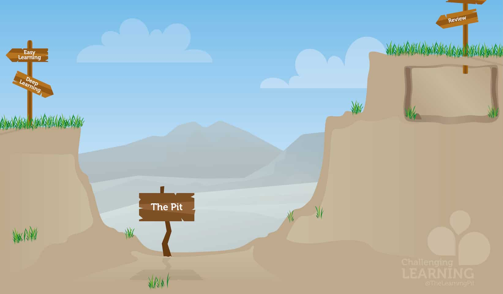 Guest Blog:  The Learning Pit